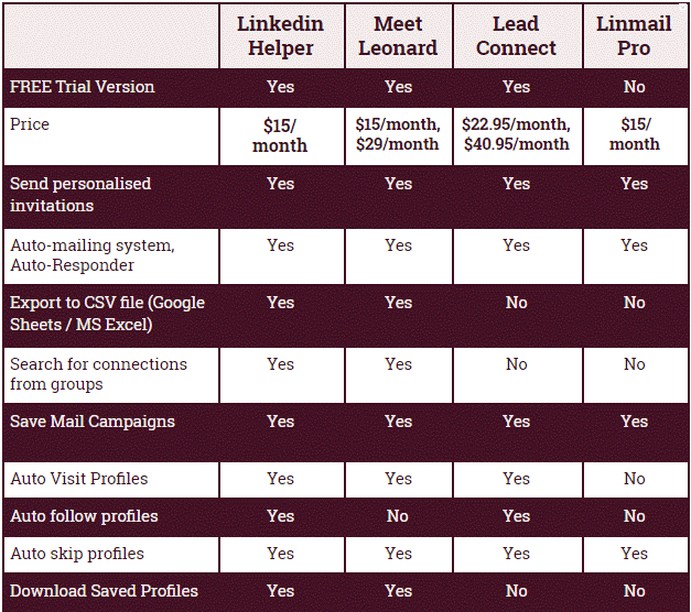 Comparison Chart of Linkedin Plugins